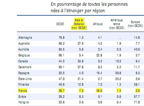 panorama-des-statistiques-de-locde-2007