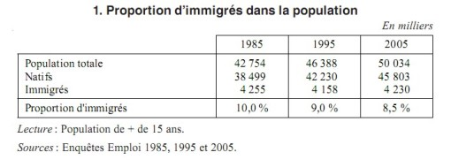proportion imigrés dans pop franc